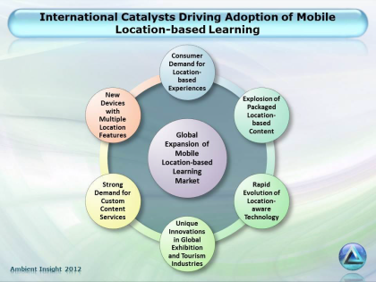 International Catalysts of Location-based Learning