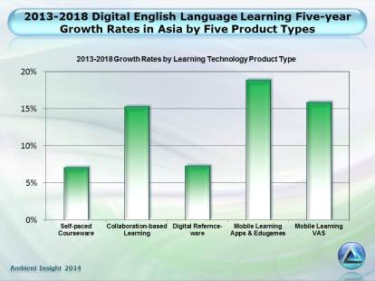 2013-2018 Digital English Language Learning growth - Asia