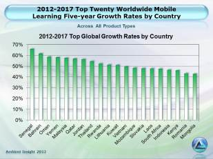 MobileLearning_Top20Worldwide5YrGrowth_country